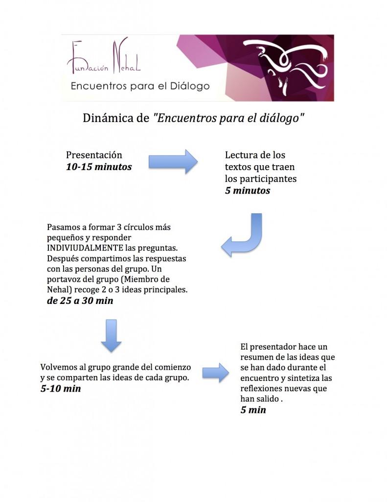Dinámica de Encuentros para el diálogo