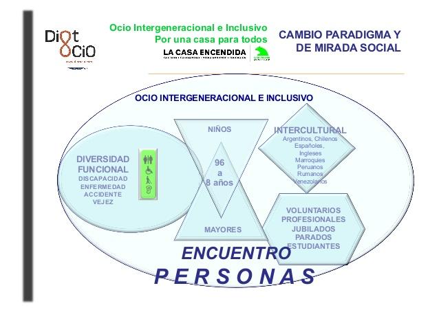 ocio-intergeneracional-e-inclusivo-por-una-casa-para-todos-la-casa-encendida-3-638
